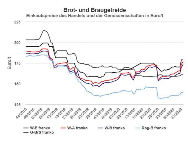 Preise für Brot- und Braugetreide in der Marktregion Hessen, netto; Stand 30.10.2020