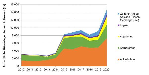 Abb. 1: Anbau von Körnerleguminosen in Hessen von 2010 bis 2020, Quelle: Brigitte Köhler (LLH), verändert nach WI-Bank (Stand 09/2020), * beantragte Flächen