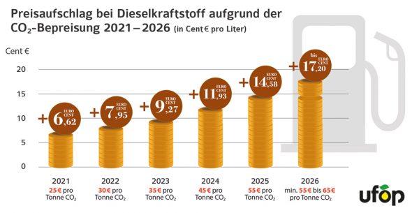Abb. 1: Preisaufschlag bei Dieselkraftstoff aufgrund der CO<sub>2</sub>-Bepreisung 2021-2026 (in Cent/Liter)