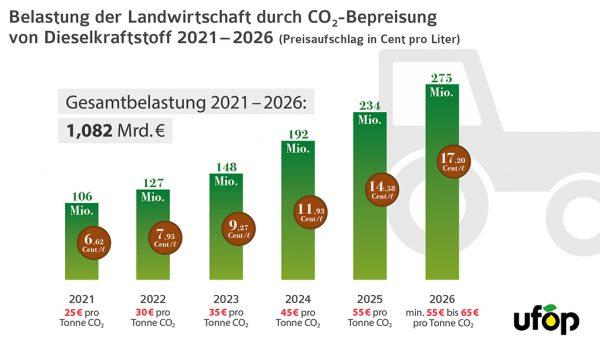 Abb. 2: Belastung der Landwirtschaft durch CO<sub>2</sub>-Bepreisung von Dieselkraftstoff