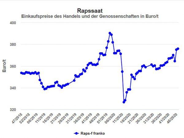 Rapssaat, Einkaufspreise des Handels und der Genossenschaften inEuro/t