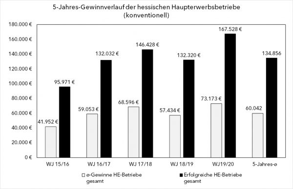 5-Jahres-Gewinnverlauf der hessischen Haupterwerbsbetriebe (konventionell)