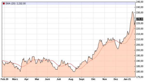 Weizenkurs der letzten 12 Monate. Ab Oktober klettern die Preise kontinuierlich nach oben und erreichen mit 235 € pro Tonne Mitte Januar 2021 ihren Höchststand.