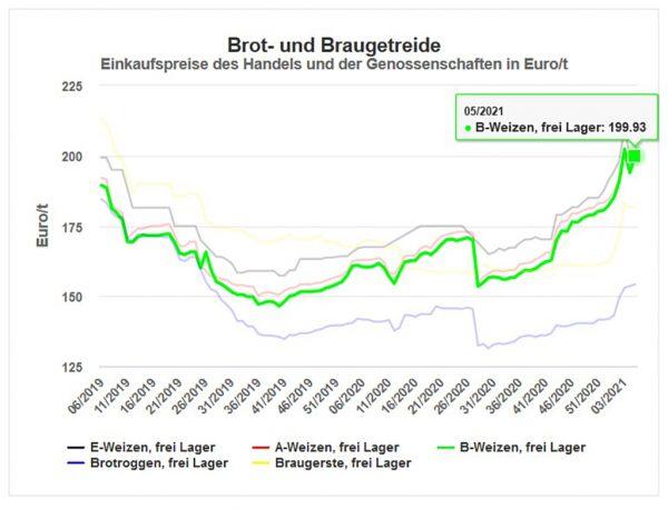 Abbildung 1: Getreidepreise in der Marktregion Hessen in Euro/t
