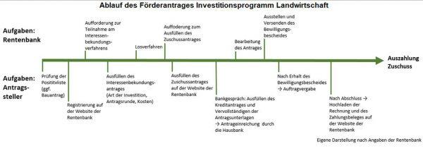 zeitlicher Ablauf des Förderantrages Investitionsprogramm Landwirtschaft