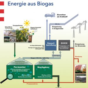 Poster: Energie aus Biogas