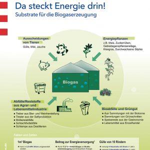Poster: Da steckt Energie drin!