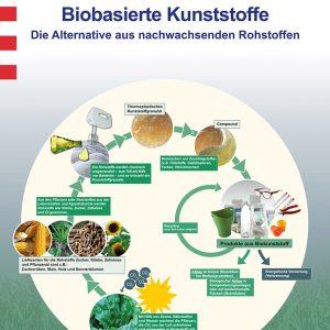 Poster: Nachwachsende Rohstoffe und Biokunststoffe