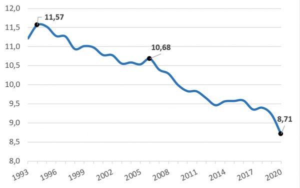 Abbildung 1: Bierabsatz in der Bundesrepublik Deutschland, 1993 – 2020, in Mrd. Liter; Quelle: Destatis