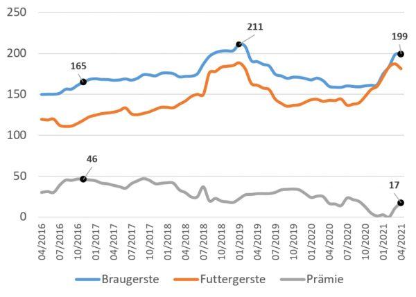 Abbildung 2: Gerstenpreise Hessen, in Euro/t, frei Lager; Quelle: LLH