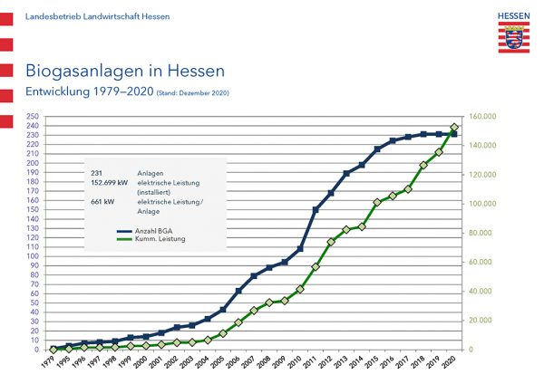 Grafik: Biogasanlagen in Hessen, Entwicklung 1979-2020, Stand: Dezember 2020