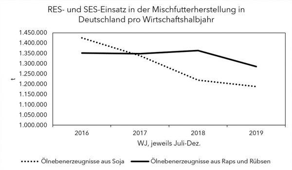 RES- und SES-Einsatz in der Mischfutterherstellung in Deutschland pro Wirtschaftshalbjahr