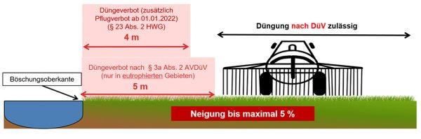 Grafik 1: Bewirtschaftungsauflagen für Flächen an oberirdischen Gewässern bei einer Hangneigung bis 5 % ab Böschungsoberkante