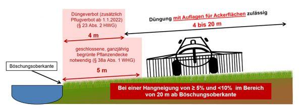 Grafik 2: Bewirtschaftungsauflagen für Flächen an oberirdischen Gewässern bei einer Hangneigung von 5 % bis 10 % im Bereich von 20 m ab Böschungsoberkante