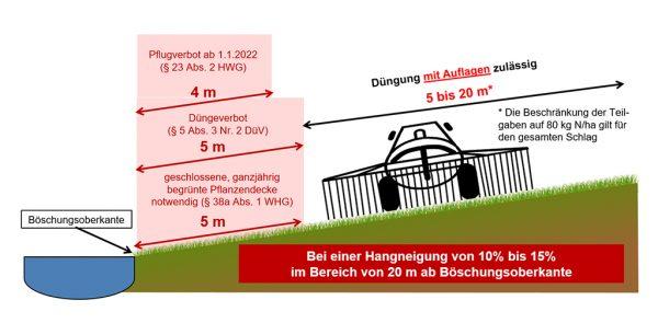 Grafik 3: Bewirtschaftungsauflagen für Flächen an oberirdischen Gewässern bei einer Hangneigung von 10 % bis 15 % im Bereich von 20 m ab Böschungsoberkante (1)