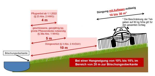 Grafik 4: Bewirtschaftungsauflagen für Flächen an oberirdischen Gewässern bei einer Hangneigung von 10 % bis 15 % im Bereich von 20 m ab Böschungsoberkante (2)