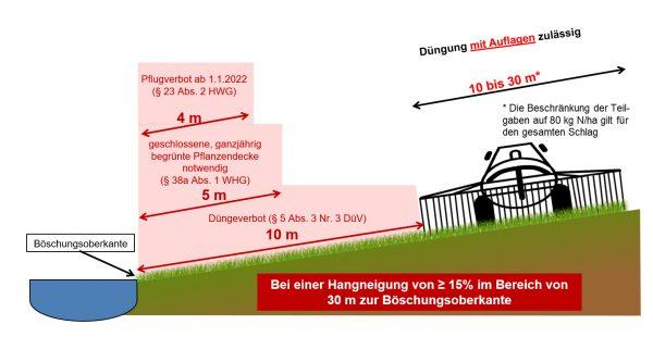Grafik 5: Bewirtschaftungsauflagen für Flächen an oberirdischen Gewässern bei einer Hangneigung von 15 % und mehr im Bereich von 30 m ab Böschungsoberkante