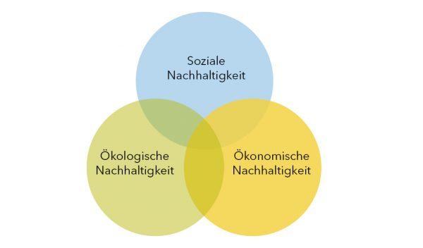Die drei Säulen der Nachhaltigkeit und beispielhafte Kriterien im landwirtschaftlichen Bereich
