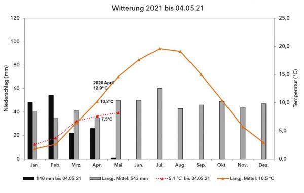 Abb 1: Niederschlag und Temperatur im langjährigen Vergleich