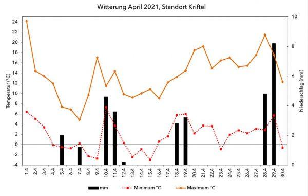 Abb 2: Abb 2: Witterungsverlauf April 21 am Standort Kriftel