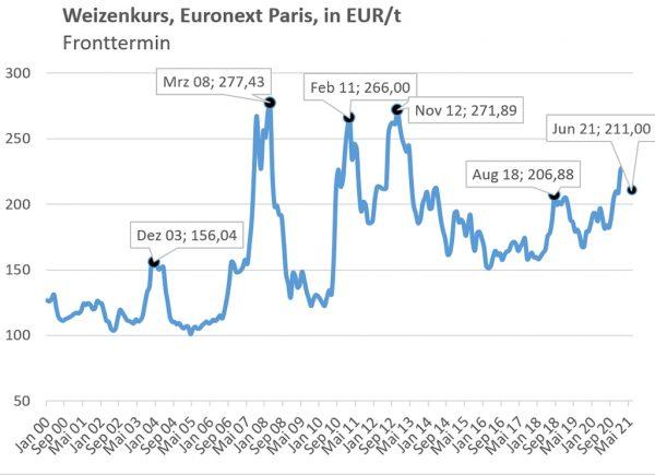 Diagramm: Weizenkurs Januar 200 bis Mai 2021, Euronext Paris, in EUR/t