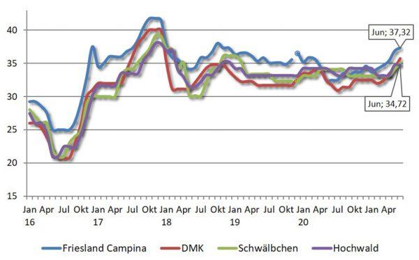 Milchpreise im Vergleich; Quelle: Mitgliederzeitschriften, LWK Rheinland-Pfalz, Stand 22.07.2021