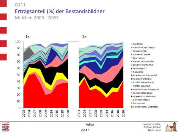 Grafik: Bestandsentwicklung auf einer Glatthaferwiese bei Mulchen