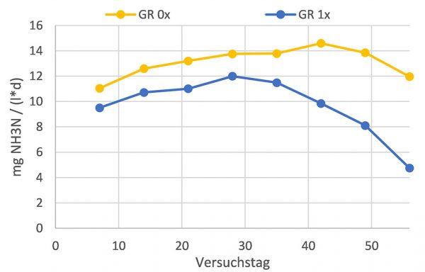 Abbildung 1: Mittelwerte der wöchentlichen Emissionsraten, ausreißerbereinigt