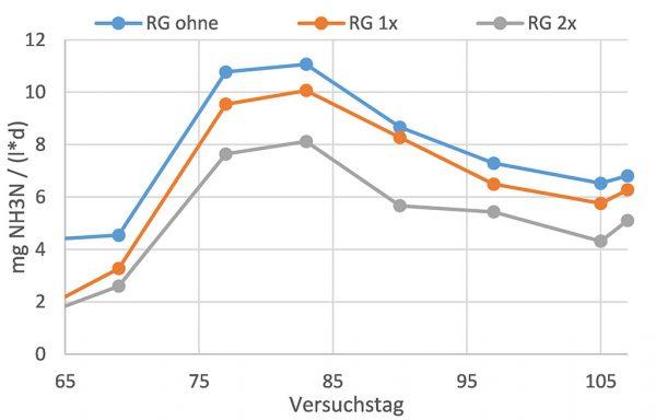 Abbildung 2: Emissionsraten (gemittelt) nach Aufbrechen der Schwimmschichten
